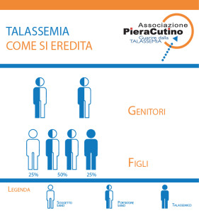 CASO C: genitori entrambi Portatori Sani = figlio nel 50% Portatore Sano; nel 25% Sano; nel 25% Talassemico.