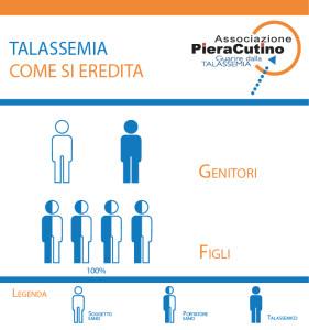 CASO B: genitore Sano + genitore Talassemico = i figli saranno Portatori Sani nel 100% dei casi.